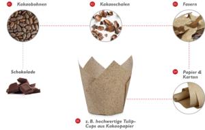 Produktion von Kakaopapier
